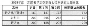 長野県高校入試志願予定数調査資料