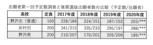 長野県高校入試志願者数資料