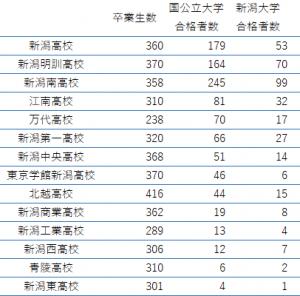 2021 高校 倍率 新潟 県